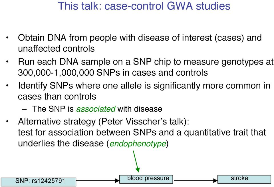 significantly more common in cases than controls The SNP is associated with disease Alternative strategy (Peter Visscher's talk):