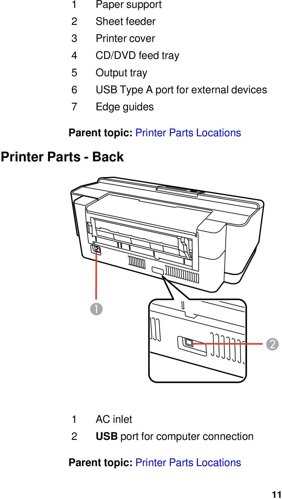 7 Edge guides Parent topic: Printer Parts Locations 1 AC inlet 2 USB