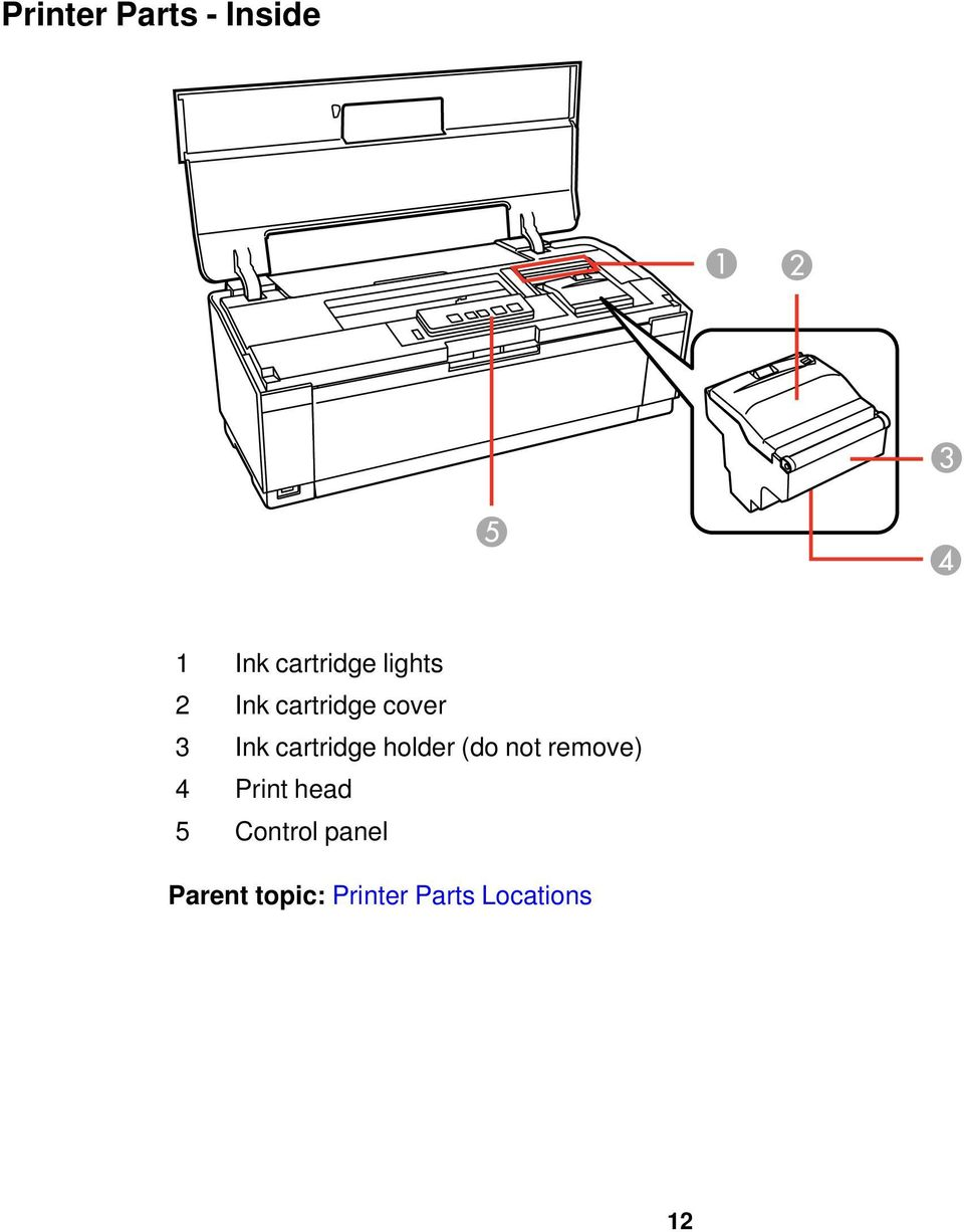 cartridge holder (do not remove) 4 Print