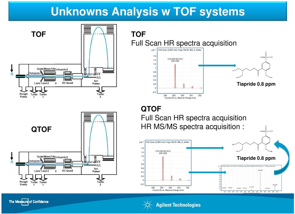 Mass-to-Charge (m/z) QTF QTF Full Scan HR spectra acquisition HR MS/MS spectra acquisition : x0 +ESI Scan (.