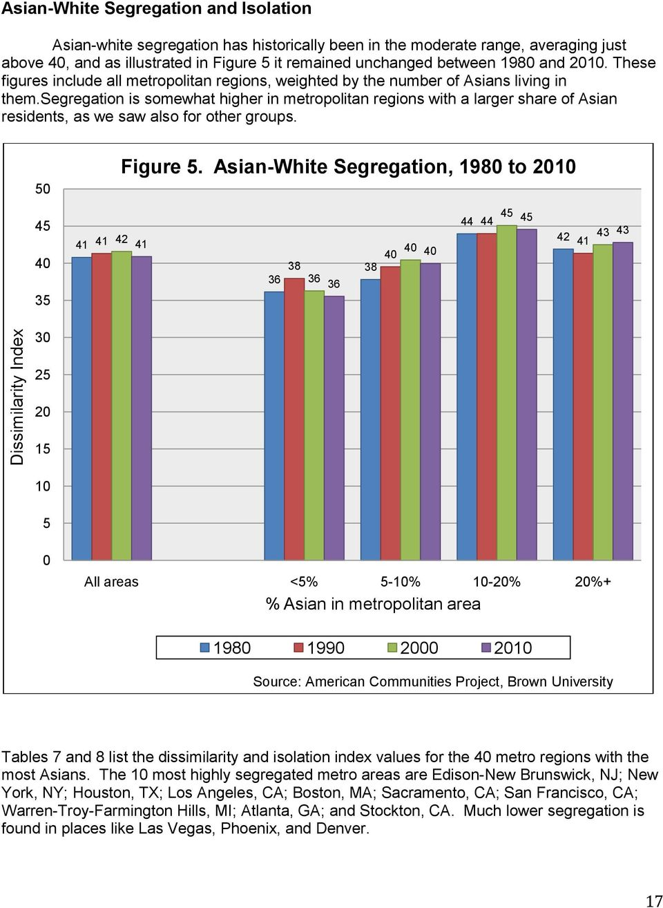 is somewhat higher in metropolitan regions with a larger share of Asian residents, as we saw also for other groups. 50 Figure 5.