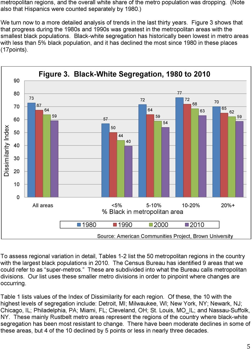Figure 3 shows that that progress during the 1980s and 1990s was greatest in the metropolitan areas with the smallest black populations.