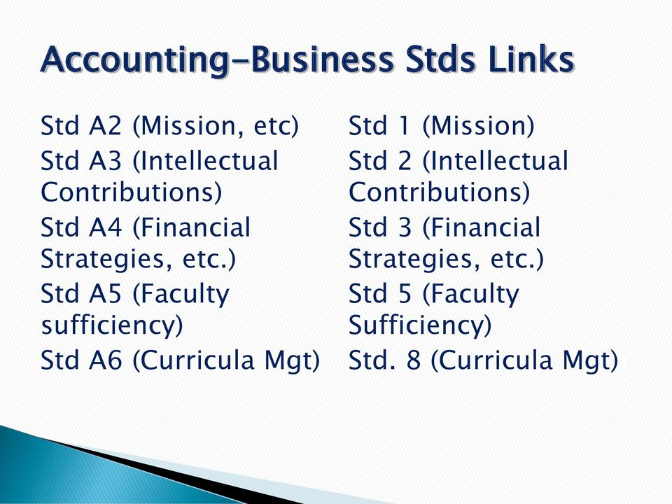 ) Std A5 (Faculty sufficiency) Std A6 (Curricula Mgt) Std 1 (Mission) Std 2