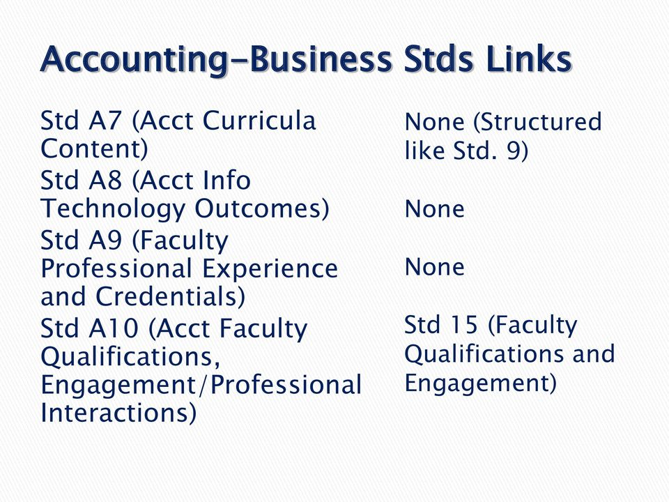 Std A10 (Acct Faculty Qualifications, Engagement/Professional Interactions) None