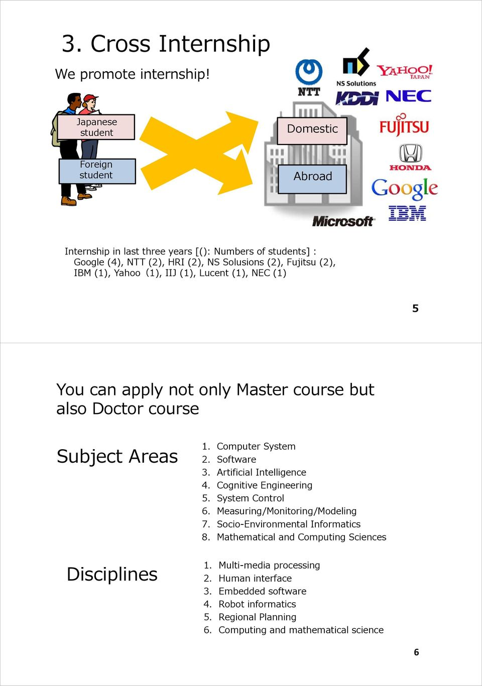 (1), Yahoo(1), IIJ (1), Lucent (1), NEC (1) 5 You can apply not only Master course but also Doctor course Subject Areas Disciplines 1. Computer System 2. Software 3.