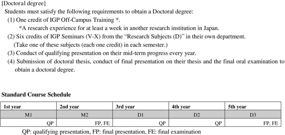 (Take one of these subjects (each one credit) in each semester.) (3) Conduct of qualifying presentation on their mid-term progress every year.