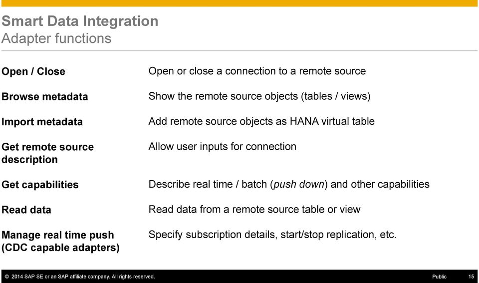 objects as HANA virtual table Allow user inputs for connection Describe real time / batch (push down) and other capabilities Read data from a remote
