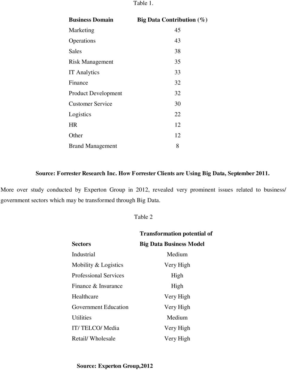Other 12 Brand Management 8 Source: Forrester Research Inc. How Forrester Clients are Using Big Data, September 2011.
