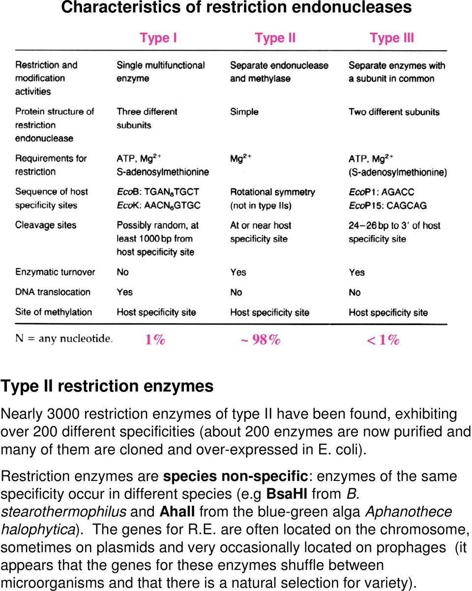 Restriction enzymes are species non-specific: enzymes of the same specificity occur in different species (e.g BsaHI from B.