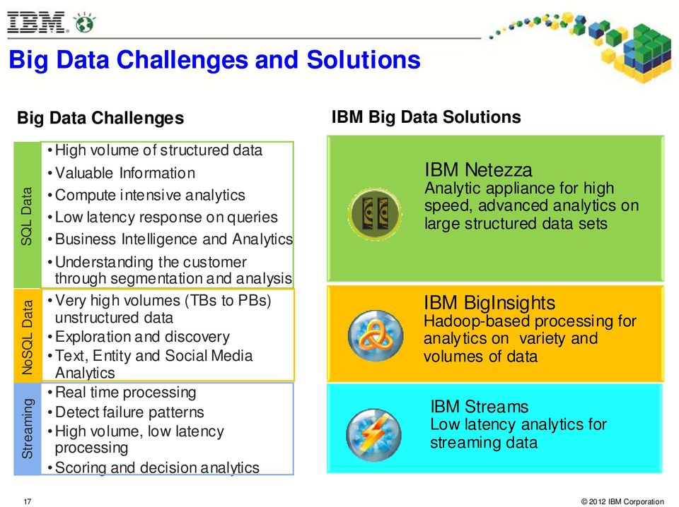 discovery Text, Entity and Social Media Analytics Real time processing Detect failure patterns High volume, low latency processing Scoring and decision analytics IBM Netezza Analytic appliance