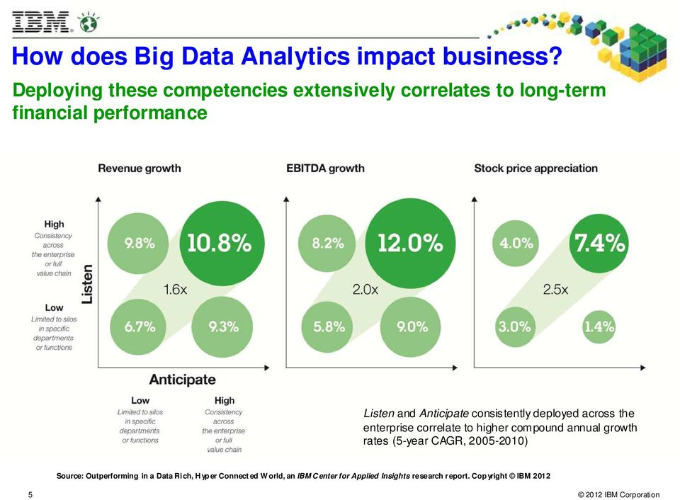Anticipate consistently deployed across the enterprise correlate to higher compound annual growth