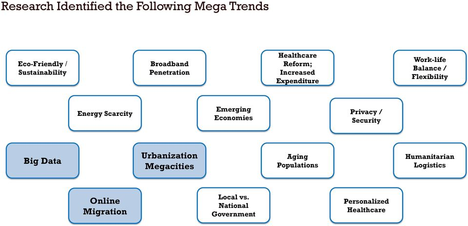 Scarcity Emerging Economies Privacy / Security Big Data Urbanization Megacities Aging