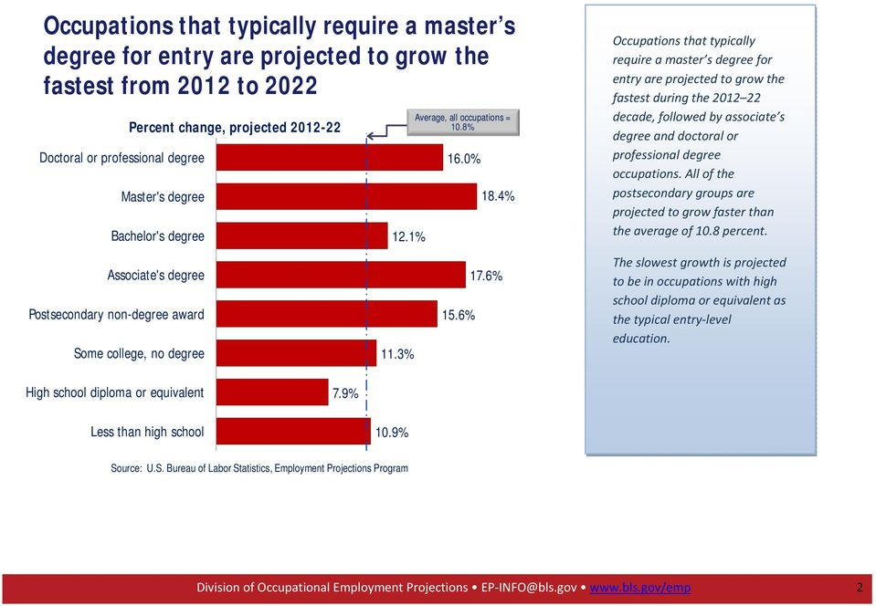 6% Occupations that typically require a master s degree for entry are projected to grow the fastest during the 2012 22 decade, followed by associate s degree and doctoral or professional degree