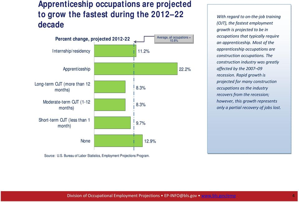 2% With regard to on the job training (OJT), the fastest employment growth is projected to be in occupations that typically require an apprenticeship.