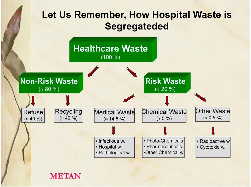 14,5 %) Chemical Waste ( 5 %) Other Waste ( 0,5 %) Infectious w. Hospital w.