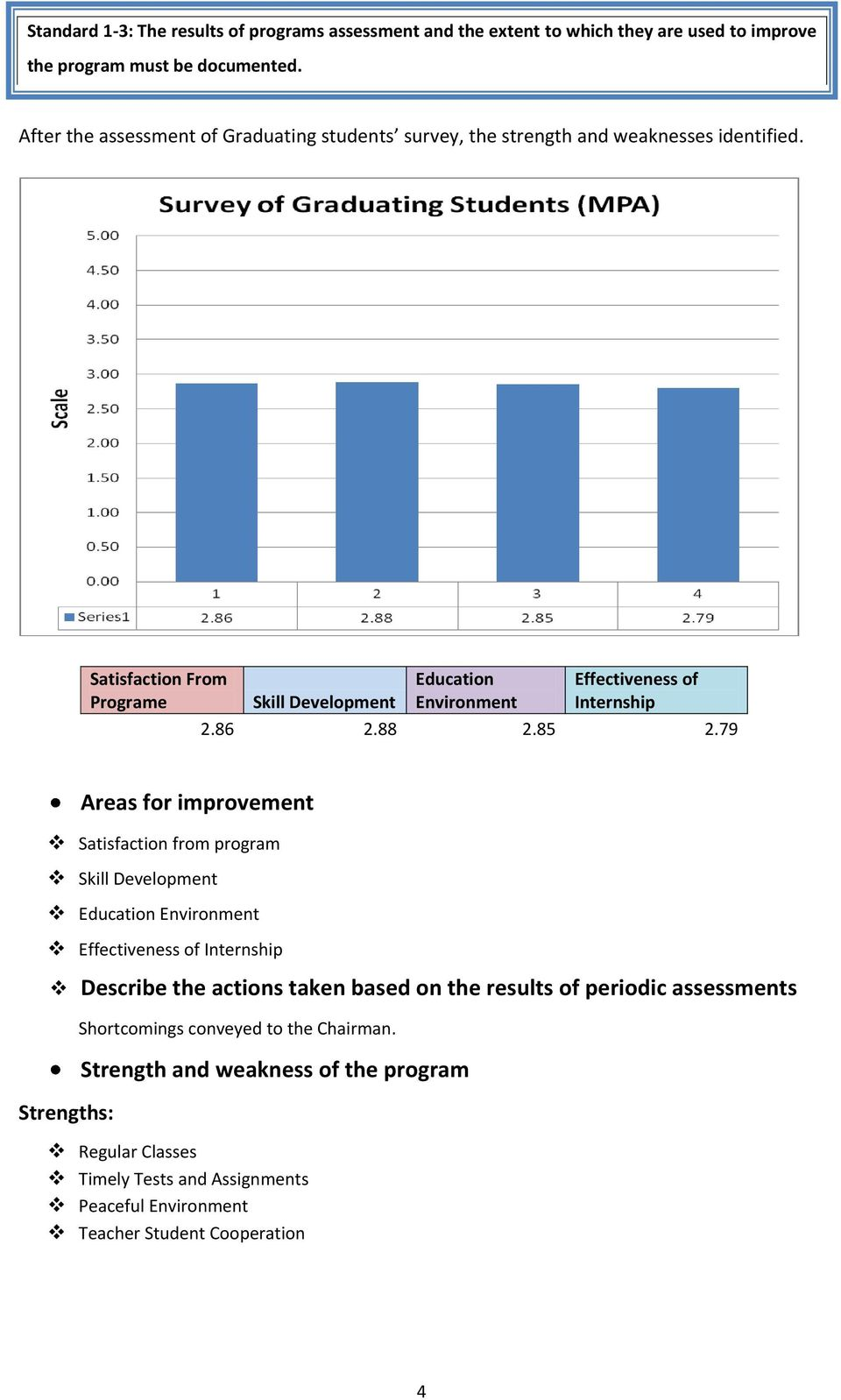 Satisfaction From Programe Skill Development Education Environment Effectiveness of Internship 2.86 2.88 2.85 2.