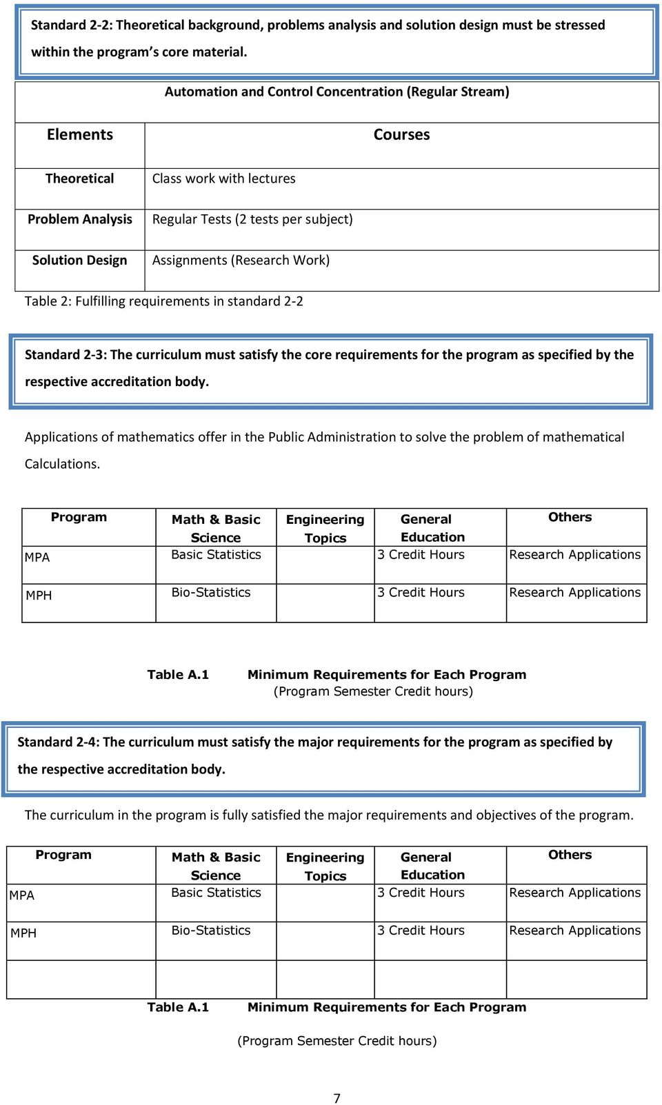 Work) Table 2: Fulfilling requirements in standard 2-2 Standard 2-3: The curriculum must satisfy the core requirements for the program as specified by the respective accreditation body.