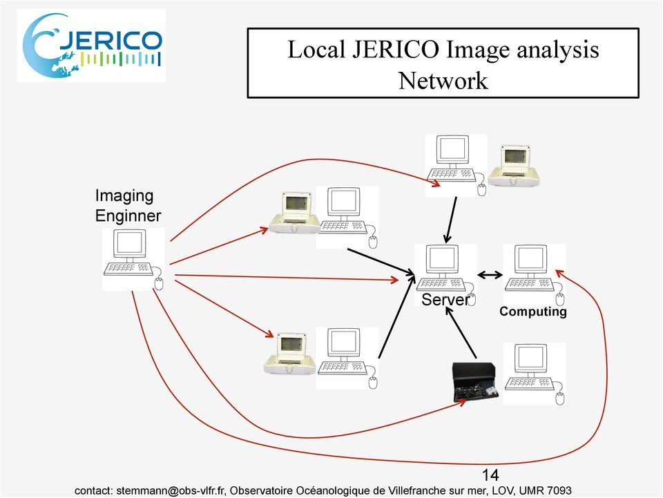 Network Imaging