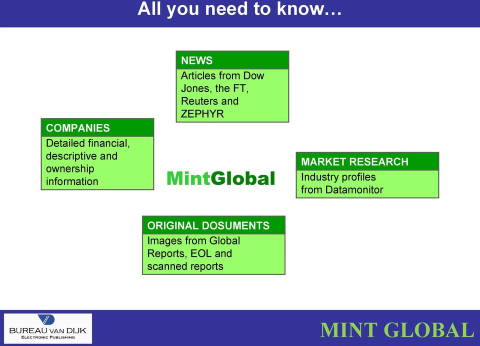 ZEPHYR MintGlobal MARKET RESEARCH Industry profiles from Datamonitor