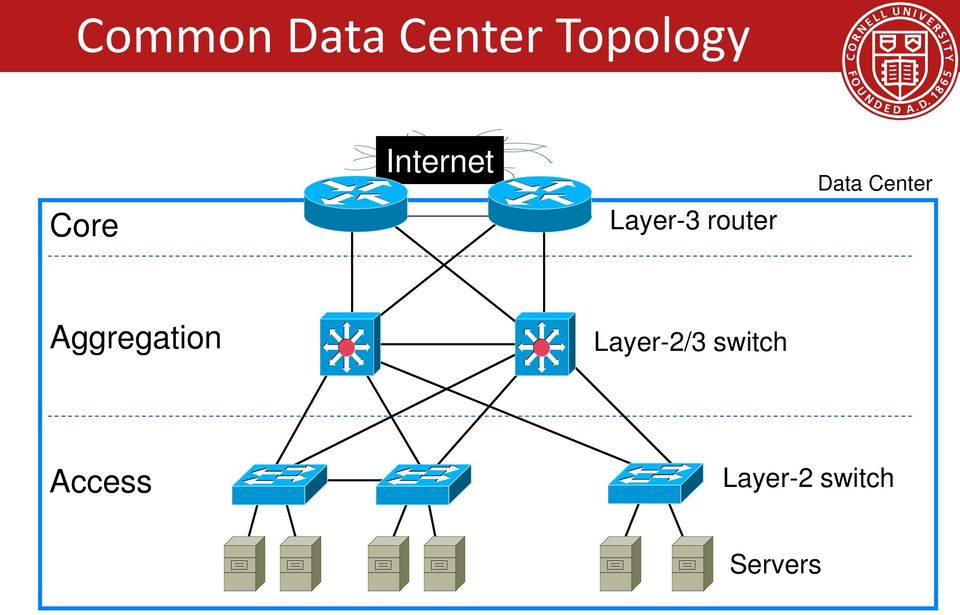 Data Center Aggregation