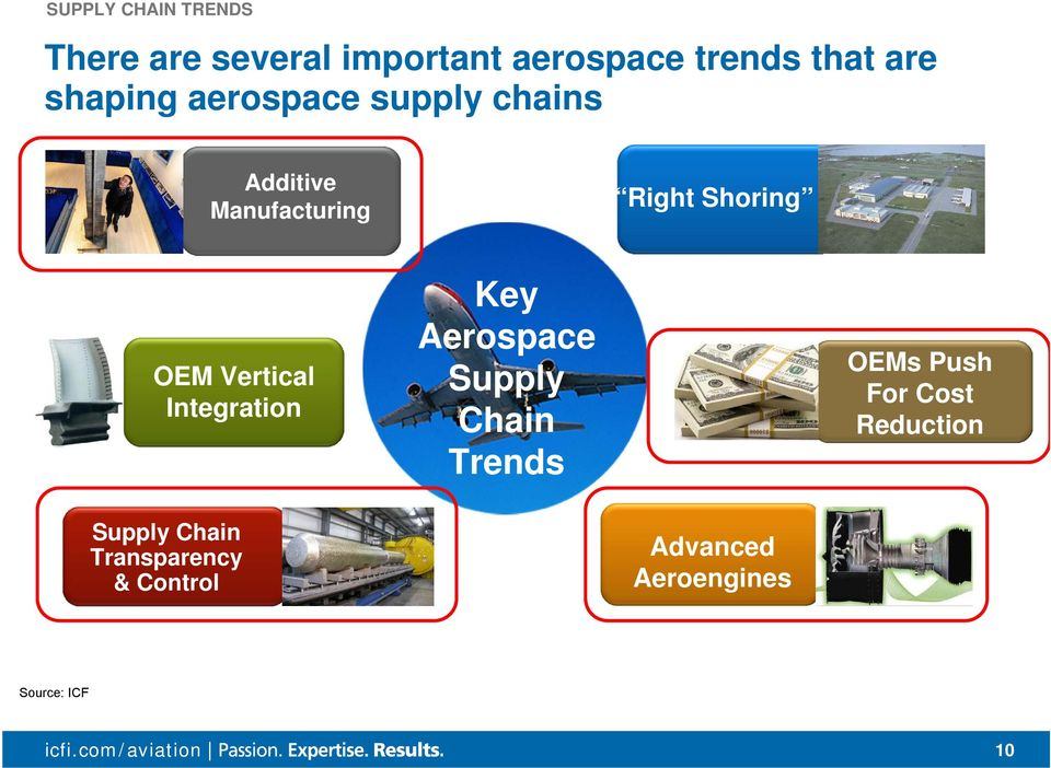 interest OEM Vertical Integration Key Aerospace Supply Chain Trends OEMs Push For