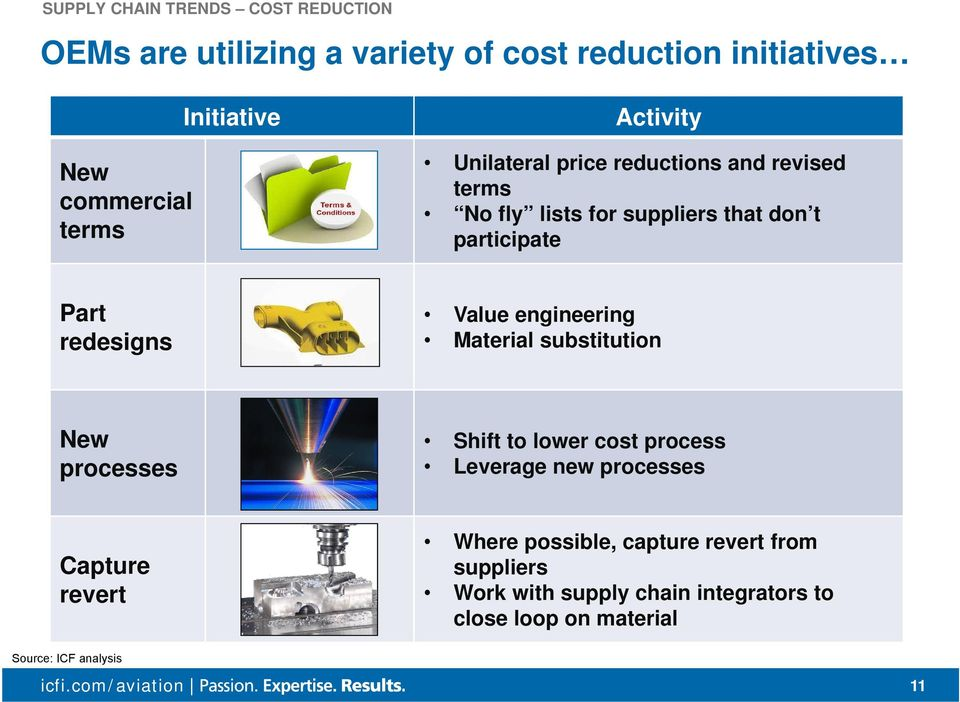 redesigns Value engineering Material substitution New processes Shift to lower cost process Leverage new processes Capture