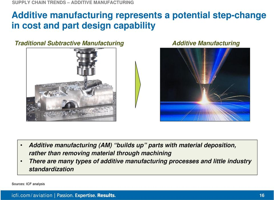 manufacturing (AM) builds up parts with material deposition, rather than removing material through