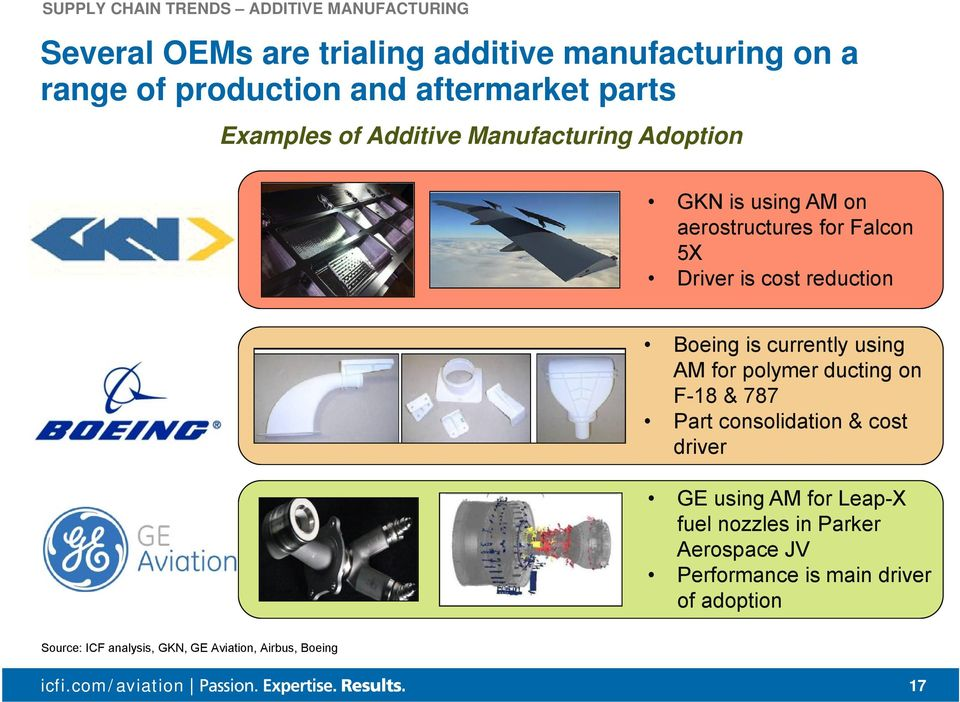 reduction Boeing is currently using AM for polymer ducting on F-18 & 787 Part consolidation & cost driver GE using AM for