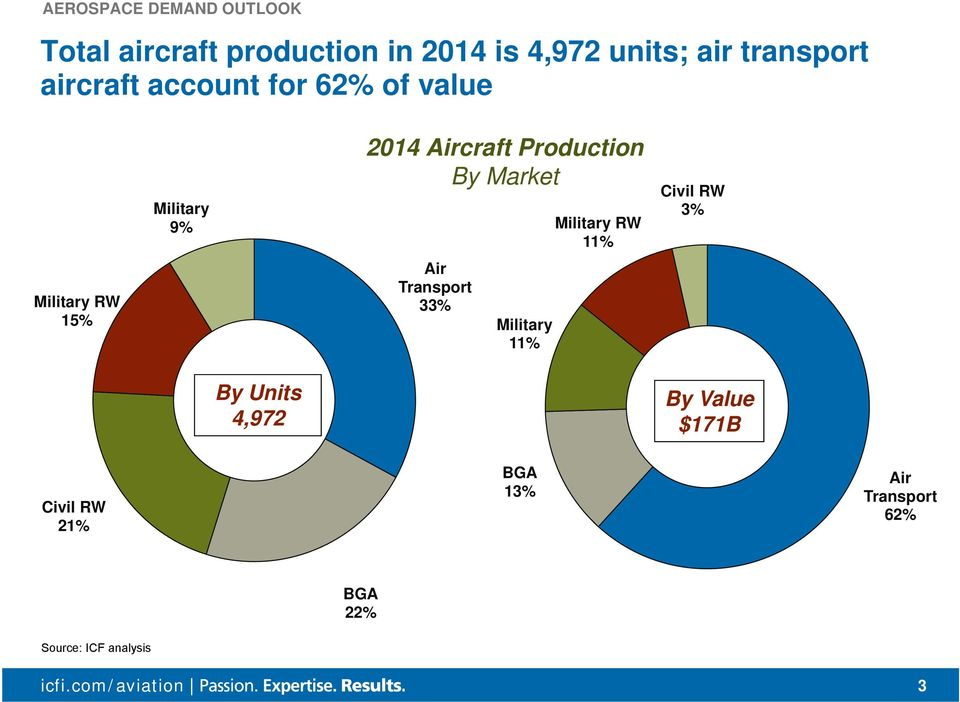Production By Market Air Transport 33% Military 11% Military RW 11% Civil RW 3% By