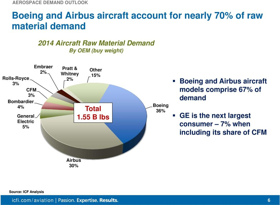 Electric 5% Pratt & Whitney 2% Other 15% Total 1.