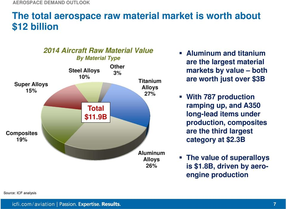 9B Other 3% Titanium Alloys 27% Aluminum Alloys 26% Aluminum and titanium are the largest material markets by value both are worth just over