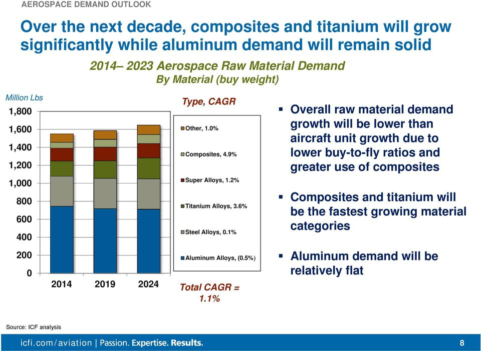 9% Overall raw material demand growth will be lower than aircraft unit growth due to lower buy-to-fly ratios and greater use of composites 1,000 800 600 400 Super Alloys,