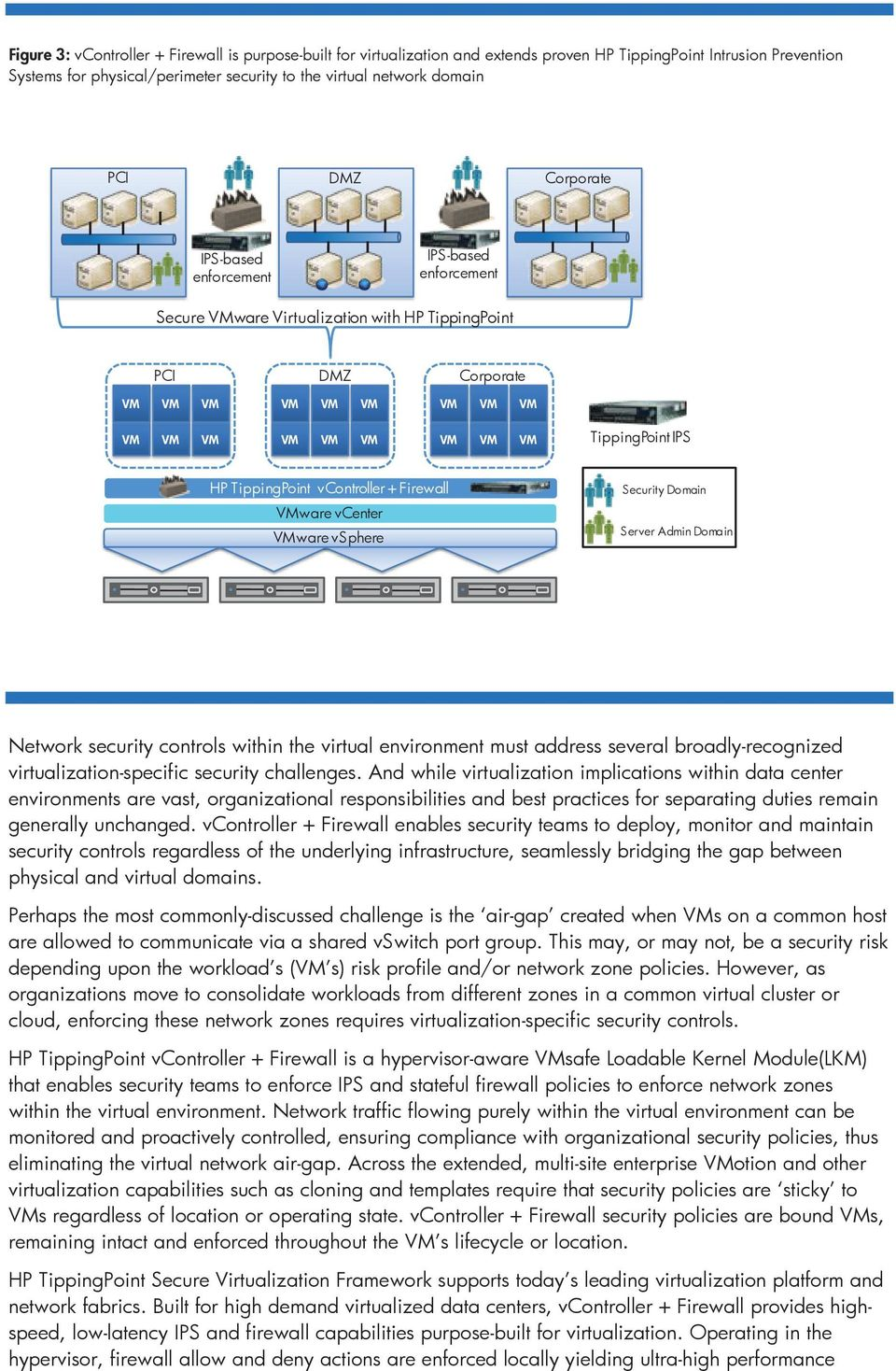 TippingPoint vcontroller + Firewall VMware vcenter VMware vsphere Security Domain Server Admin Domain Network security controls within the virtual environment must address several broadly-recognized