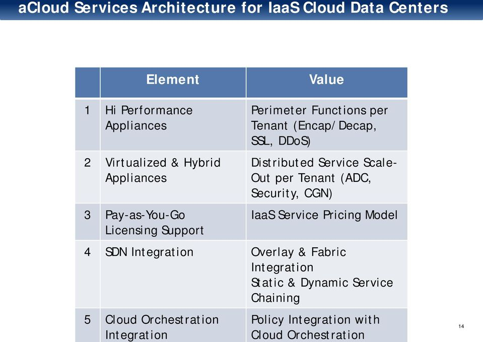 Distributed Service Scale- Out per Tenant (ADC, Security, CGN) IaaS Service Pricing Model 4 SDN Integration Overlay &