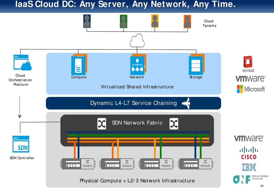 Virtualized Shared Infrastructure Dynamic L4-L7 Service Chaining