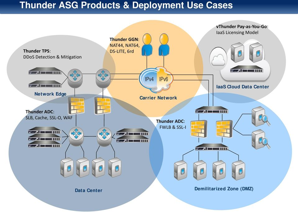 Licensing Model Network Edge Carrier Network IaaS Cloud Data Center Thunder ADC: