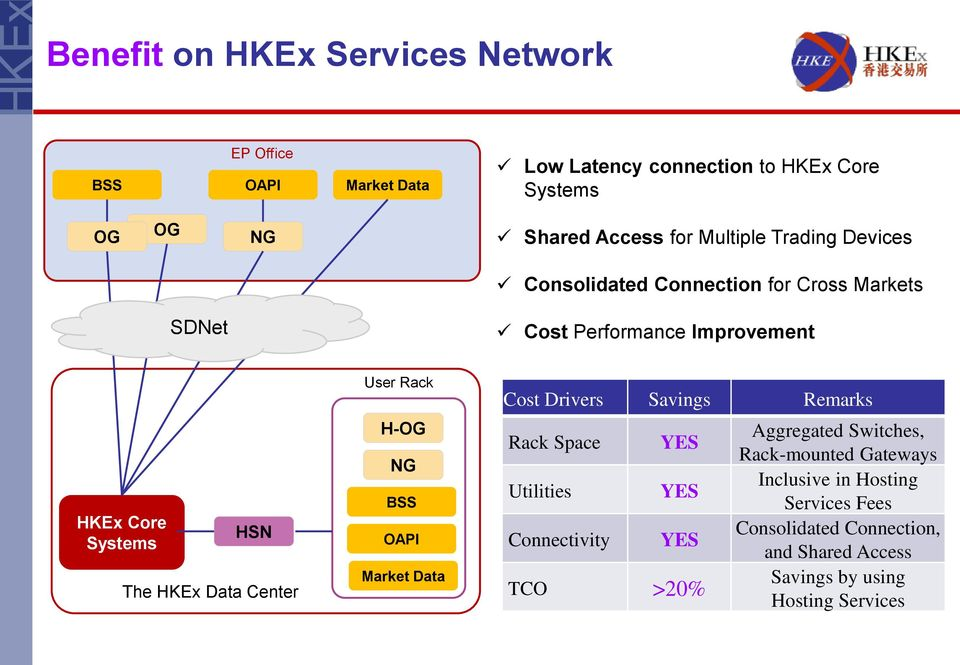 Center User Rack H-OG NG BSS OAPI Market Data Cost Drivers Savings Remarks Rack Space Utilities Connectivity YES YES YES TCO >20%