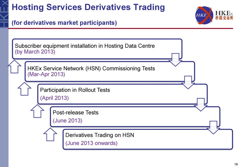 Service Network (HSN) Commissioning Tests (Mar-Apr 2013) Participation in Rollout