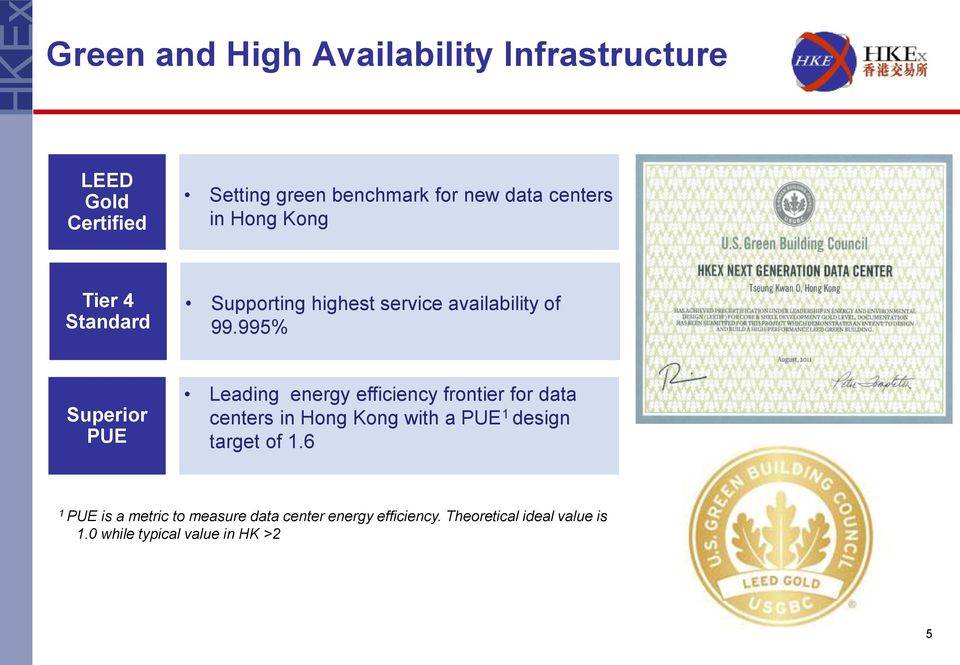 995% Superior PUE Leading energy efficiency frontier for data centers in Hong Kong with a PUE 1 design