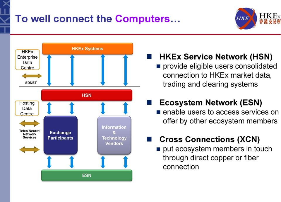 Services Exchange Participants HSN Information & Technology Vendors Ecosystem Network (ESN) enable users to access services