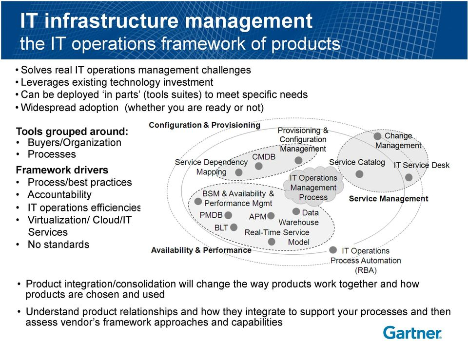 practices Accountability IT operations efficiencies Virtualization/ Cloud/IT Services No standards Product integration/consolidation will change the way products work together