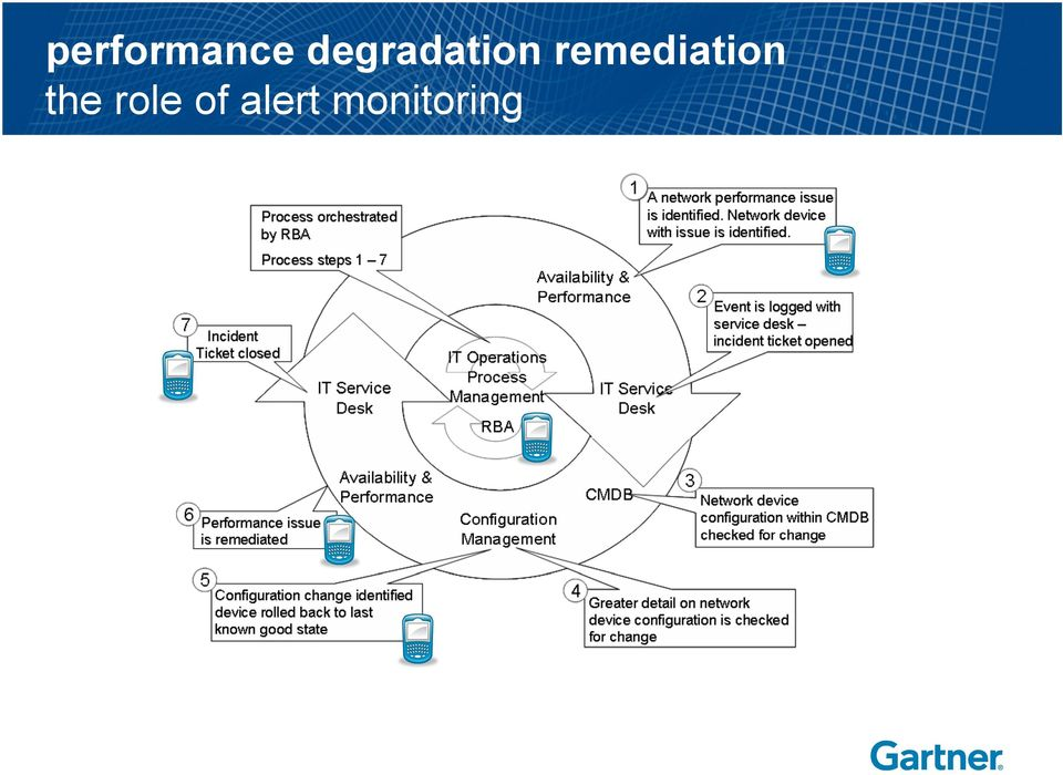 remediation the