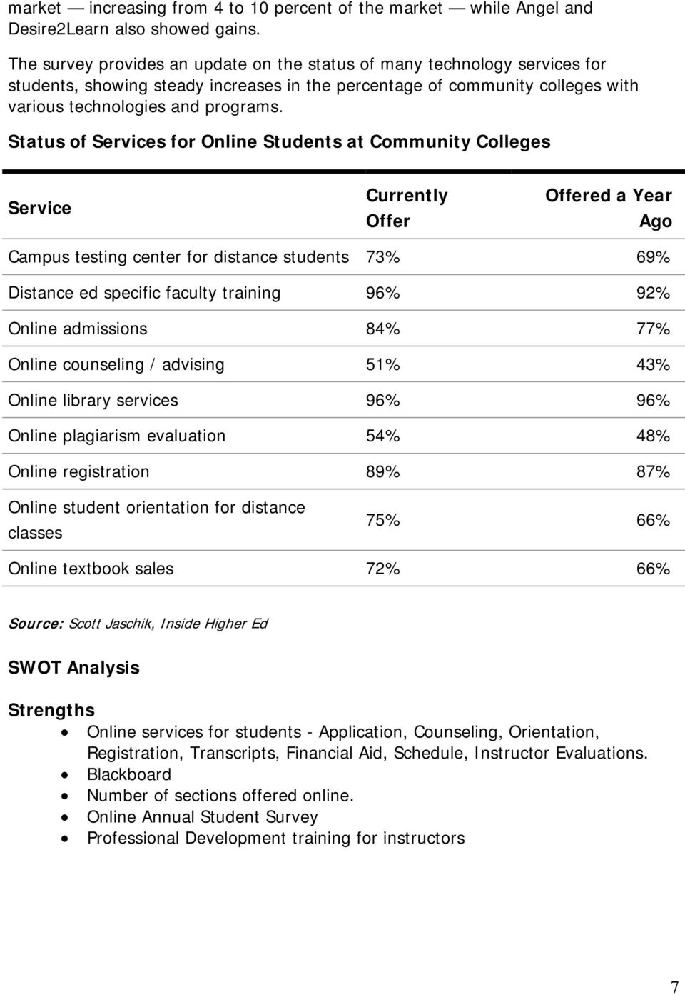 Status of Services for Online Students at Community Colleges Service Currently Offer Offered a Year Ago Campus testing center for distance students 73% 69% Distance ed specific faculty training 96%