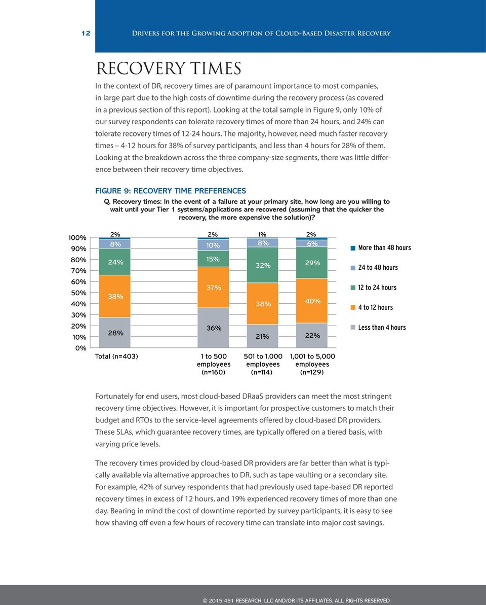 Looking at the total sample in Figure 9, only 10% of our survey respondents can tolerate recovery times of more than 24 hours, and 24% can tolerate recovery times of 12-24 hours.