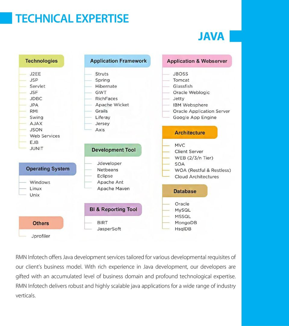 With rich experience in Java development, our developers are gifted with an accumulated level of