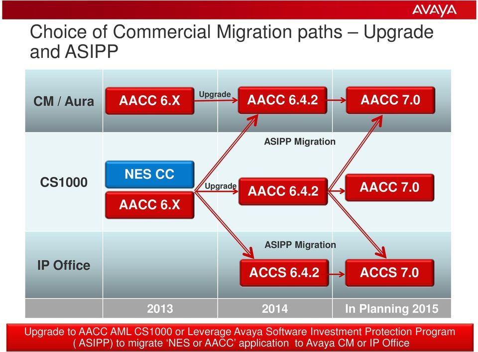 0 2013 2014 In Planning 2015 Upgrade to AACC AML CS1000 or Leverage Avaya Software Investment Protection Program ( ASIPP)