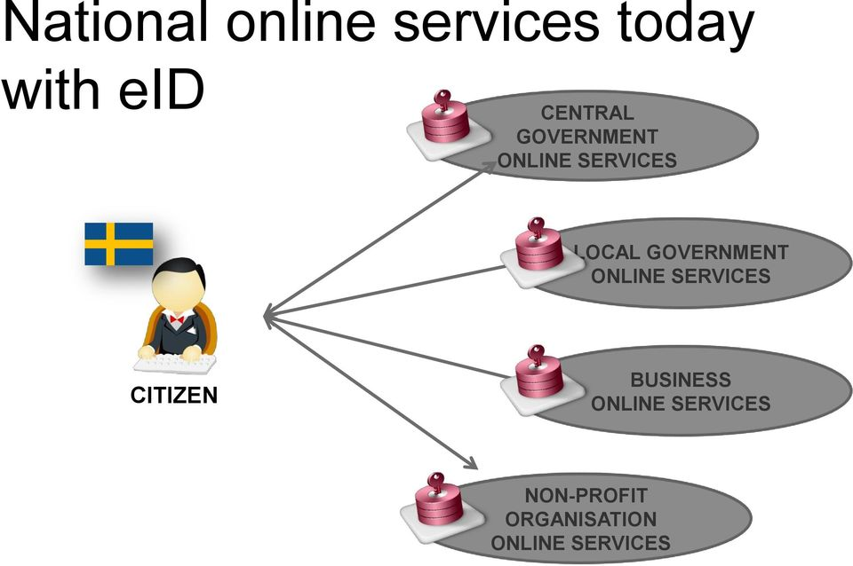 GOVERNMENT ONLINE SERVICES BUSINESS ONLINE
