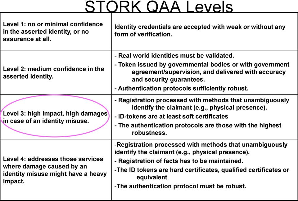 Level 4: addresses those services where damage caused by an identity misuse might have a heavy impact. - Real world identities must be validated.