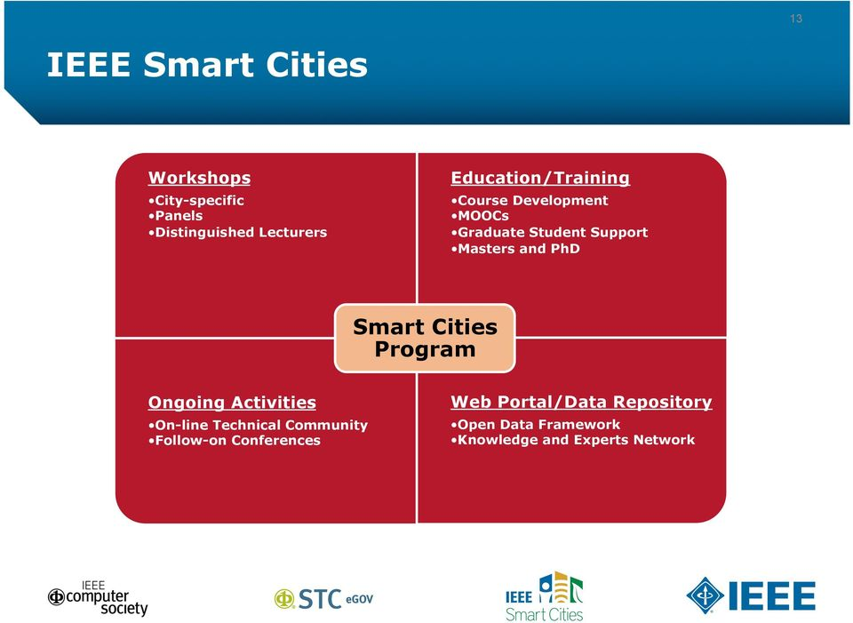 PhD Smart Cities Program Ongoing Activities On-line Technical Community Follow-on