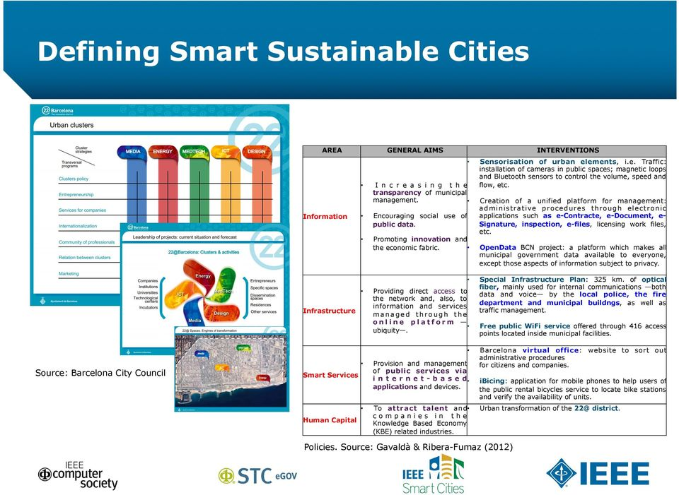 Source: Barcelona City Council Smart Services Human Capital Provision and management of public services via i n t e r n e t - b a s e d applications and devices.
